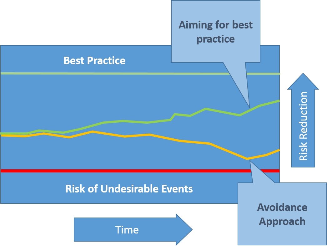Moving towards Best Practice